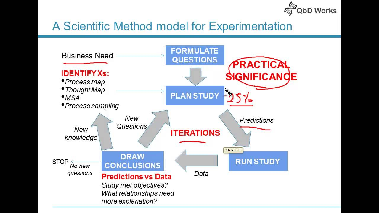Scientific Method For Experimentation Design Of Experiments Youtube