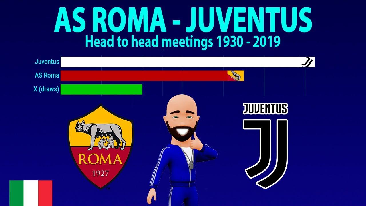 AS ROMA vs. JUVENTUS | Head to Head 1930-2019| Рома ...