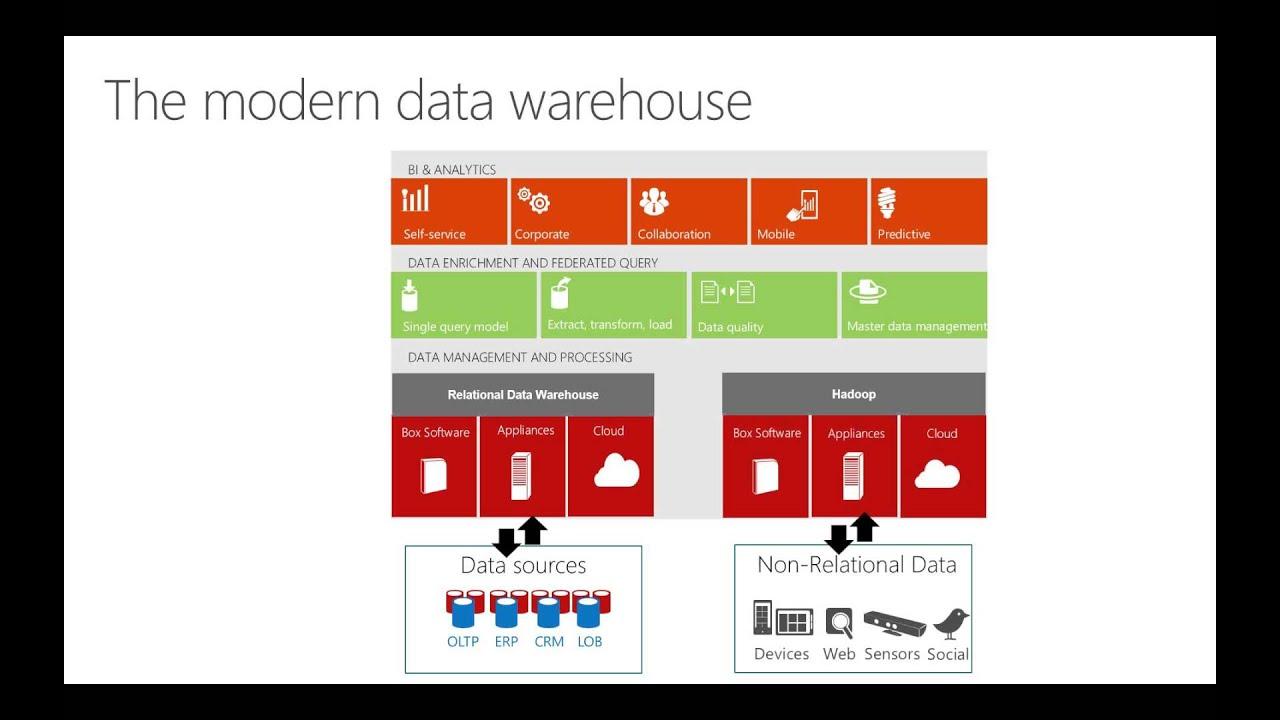 The Modern Data Warehouse - YouTube