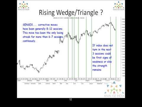 Sensex Analysis - Detailed Technical Analysis - 2nd November 2009 - Part3