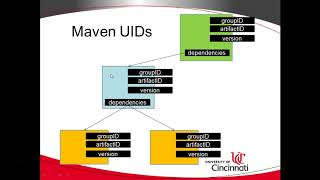 Simple Explanation of Maven and pom.xml