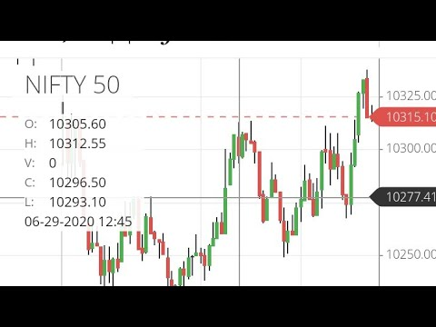 30 June 2020 Nifty & Bank nifty Daily chart analysis ...