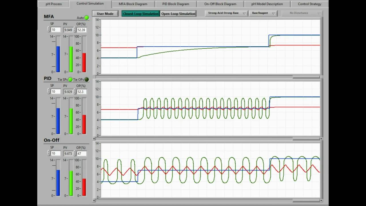 Real-Time pH Process Modeling & Control Simulation Software