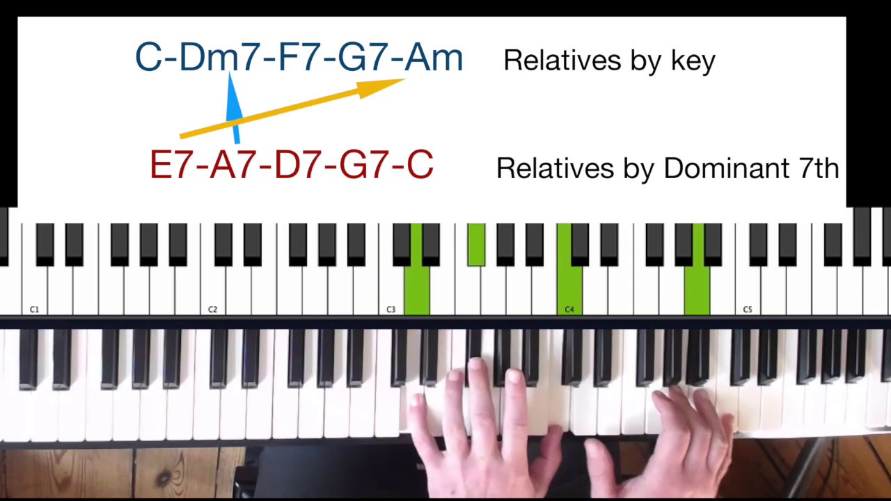 Blues piano chords tutorial   Great extra chords for Blues