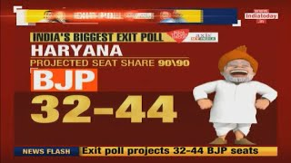 #IndiaTodayExitPoll | Haryana | BJP To Win  32-44 Seats,  Congress 30-42