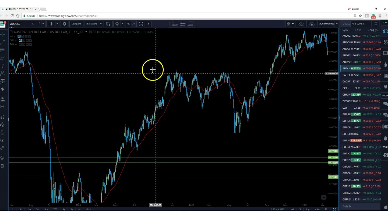 Tradingview Bar Replay - How to use