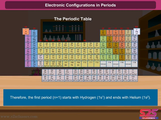 Class 11 - Electronic Configurations In Periods