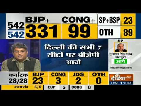 Lok Sabha Election Results 2019 LIVE | BJP Leading By 331 Seats, Modi Creates History