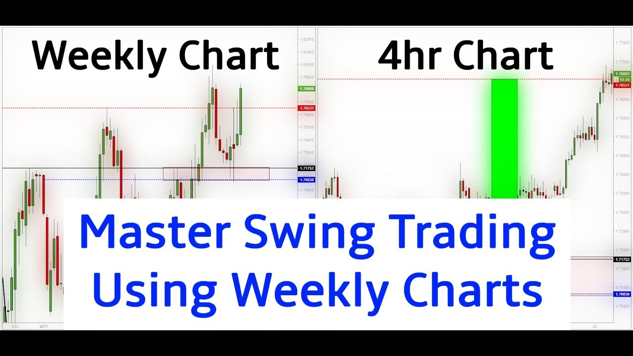 How To Swing Trade Using Weekly Charts (400 pip live swing trade) - YouTube