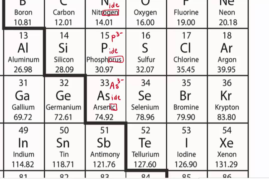 How to name anions using a periodic table youtube how to name anions using a periodic table urtaz Image collections