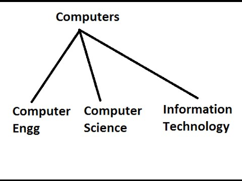 Difference Between Computer Engineering, Computer Science and Information Technology
