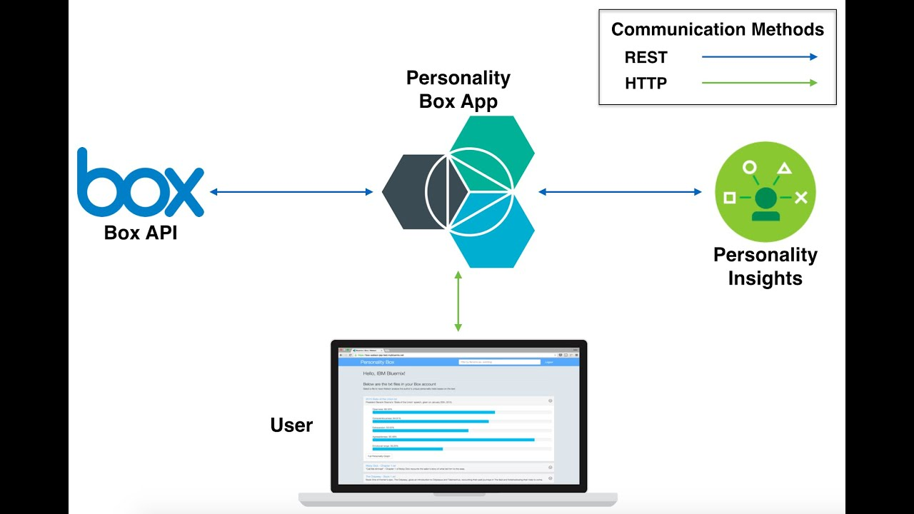 analyze the personality of of your box com files using ibm watson