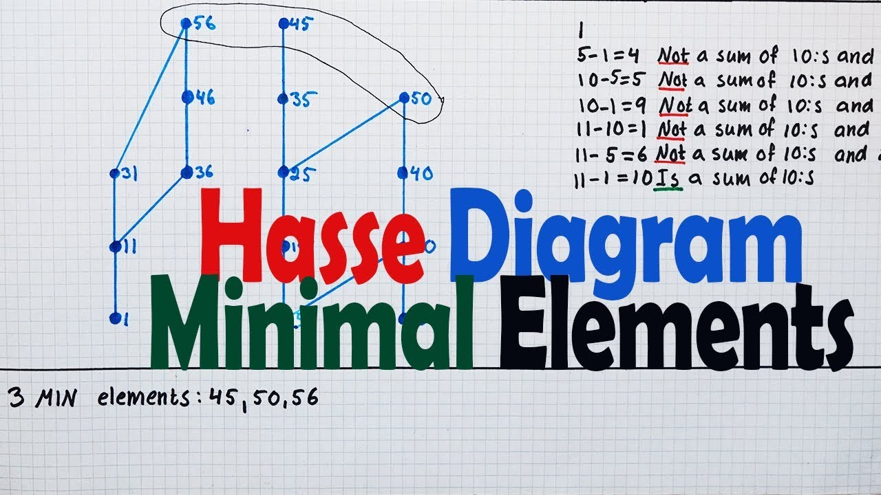 Hasse Diagram Minimal Elements Youtube