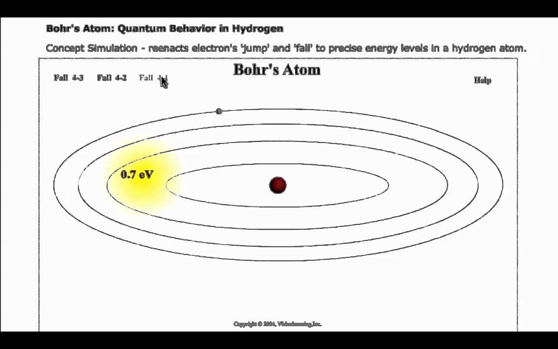 Bohr Model Animation - YouTube