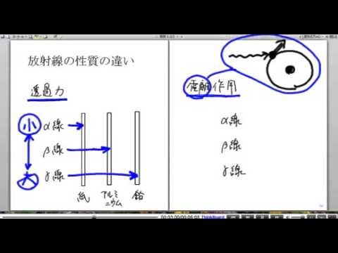 高校物理解説講義:「放射線」講義10