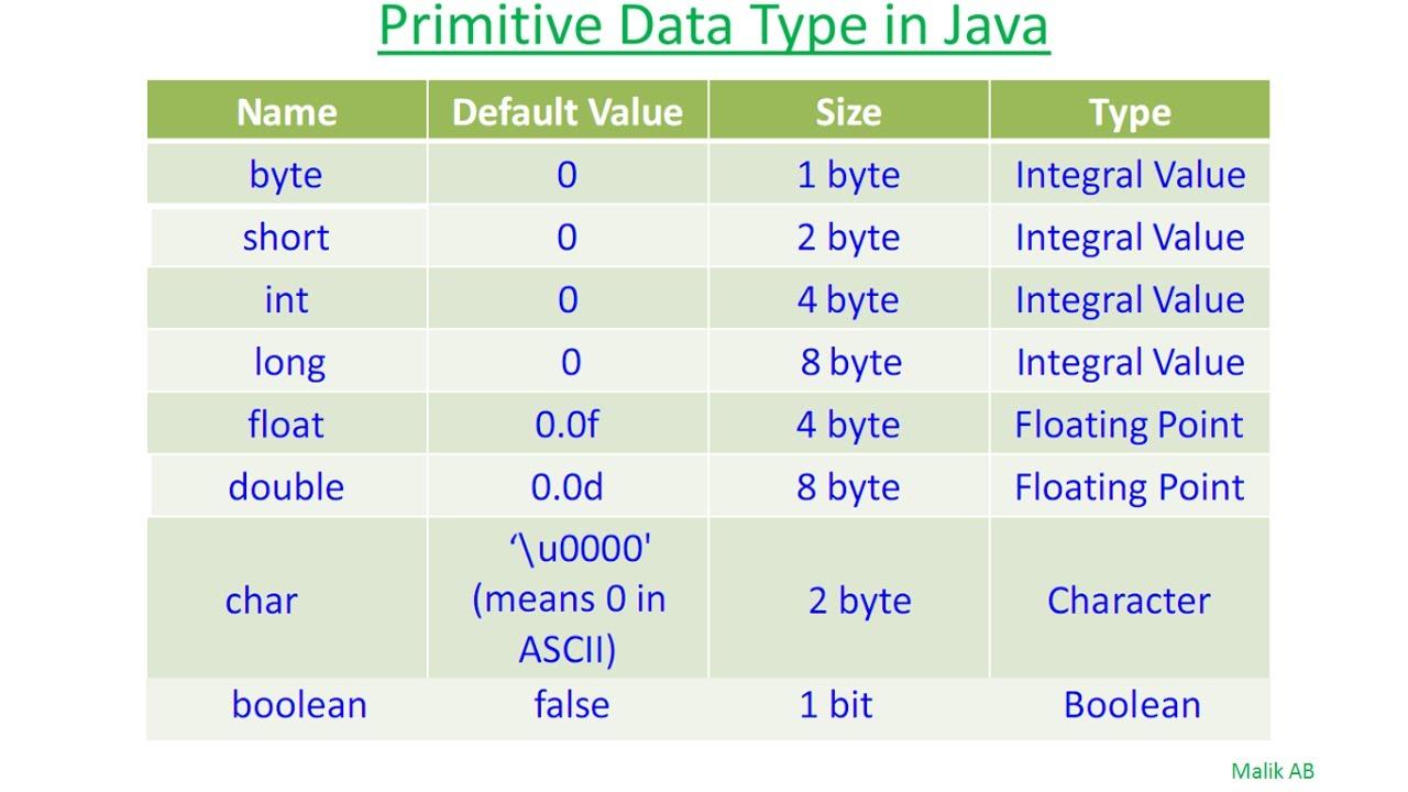 Java beginners tutorials 10 primitive and non primitive data java beginners tutorials 10 primitive and non primitive data types in java baditri Gallery