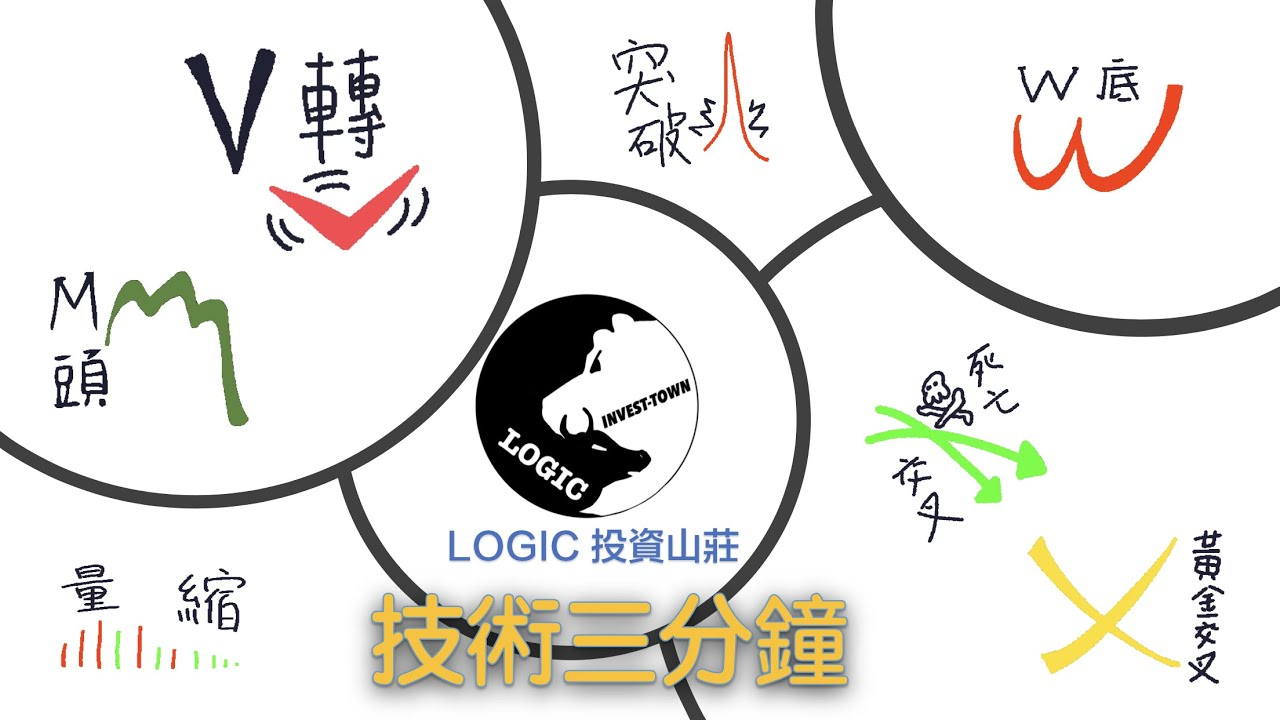 LOGIC 投資山莊之技術三分鐘-保歷加通道Bollinger Bands - YouTube