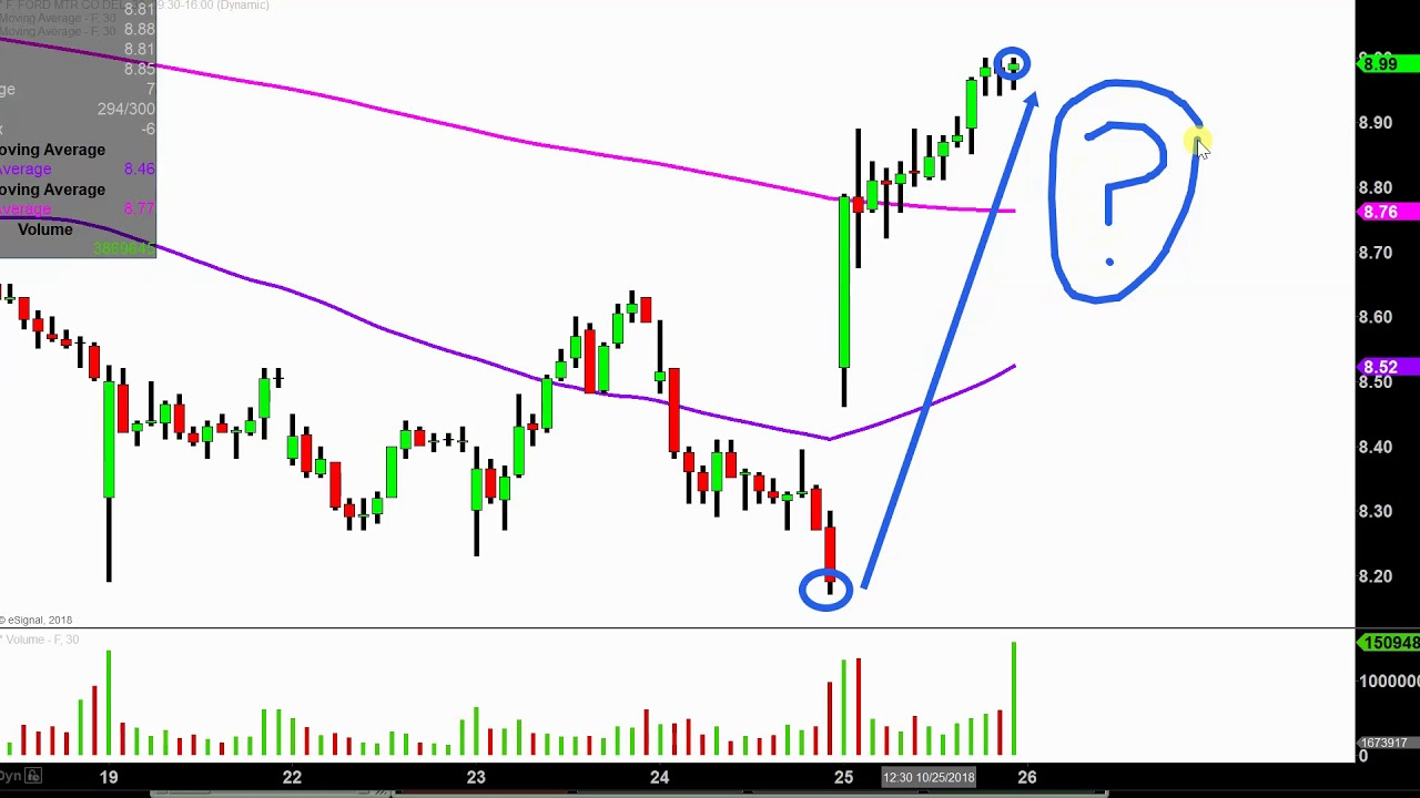 Ford motor company f stock chart technical analysis for 10 25 18