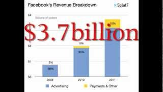 How Does Facebook Make Money?