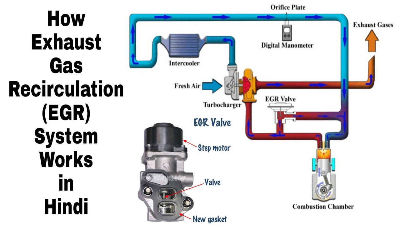 How Exhaust Gas Recirculation (EGR) System Works in Hindi - YouTube