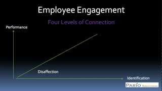 Employee Engagement Surveys | Employee Performance Appraisal | Employee Performance Review