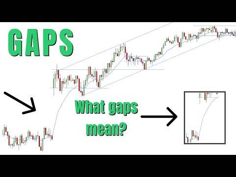Trading GAPS In The Markets | Stock Market Technical Analysis