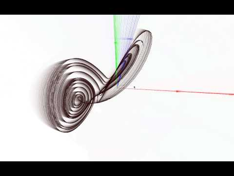 Lorenz curve visualised in Open GL (MaxMSPJitter)