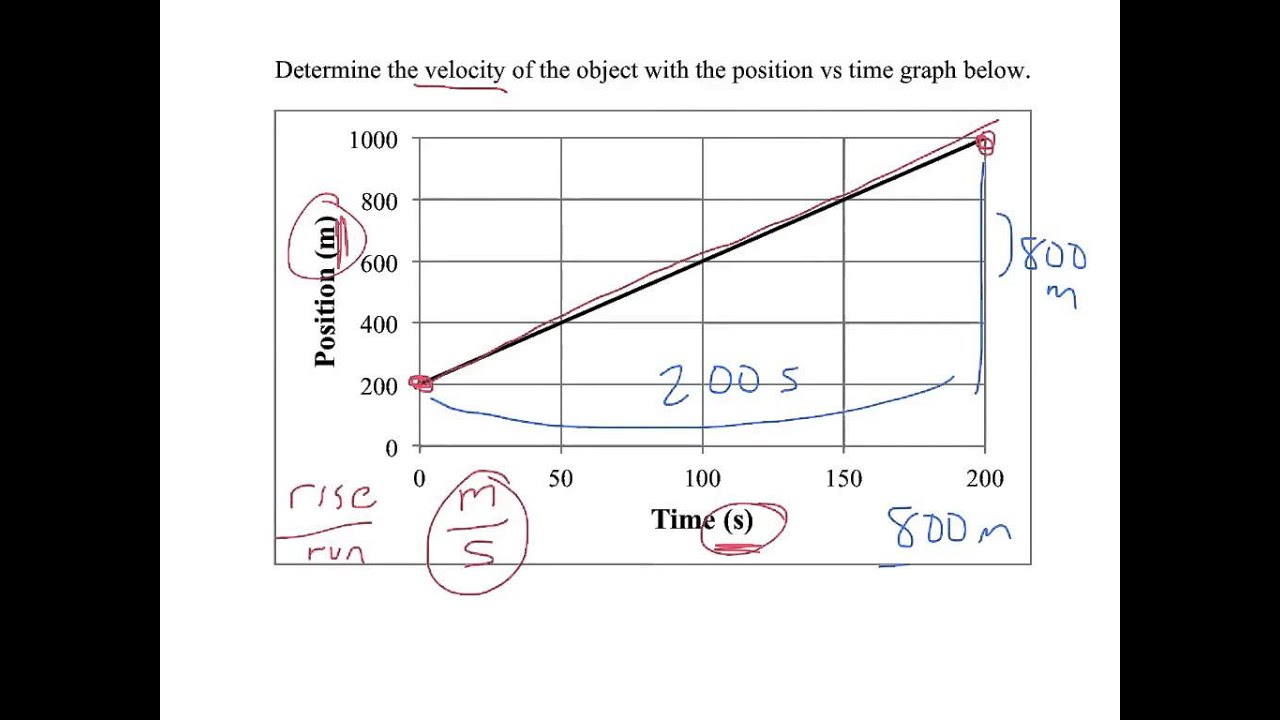 Finding Velocity From A Position Vs Time Graph Part 1