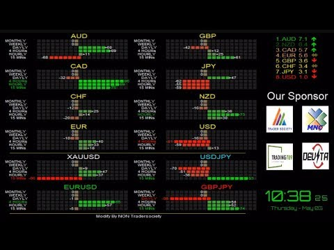 Trader society forex currencies basket live stream