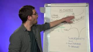 What is M-theory?