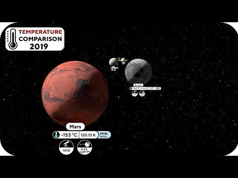 Solar System Temperature Comparison | 🌡 |