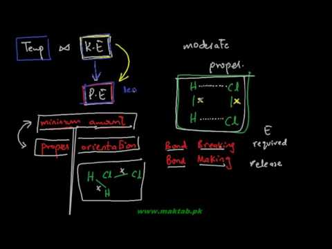 FSc Chemistry Book1, CH 11, LEC 12: Activation Energy and Reaction Dynamics
