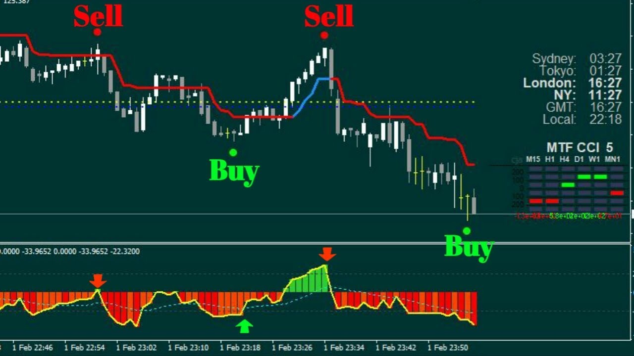 Live trading binary signals