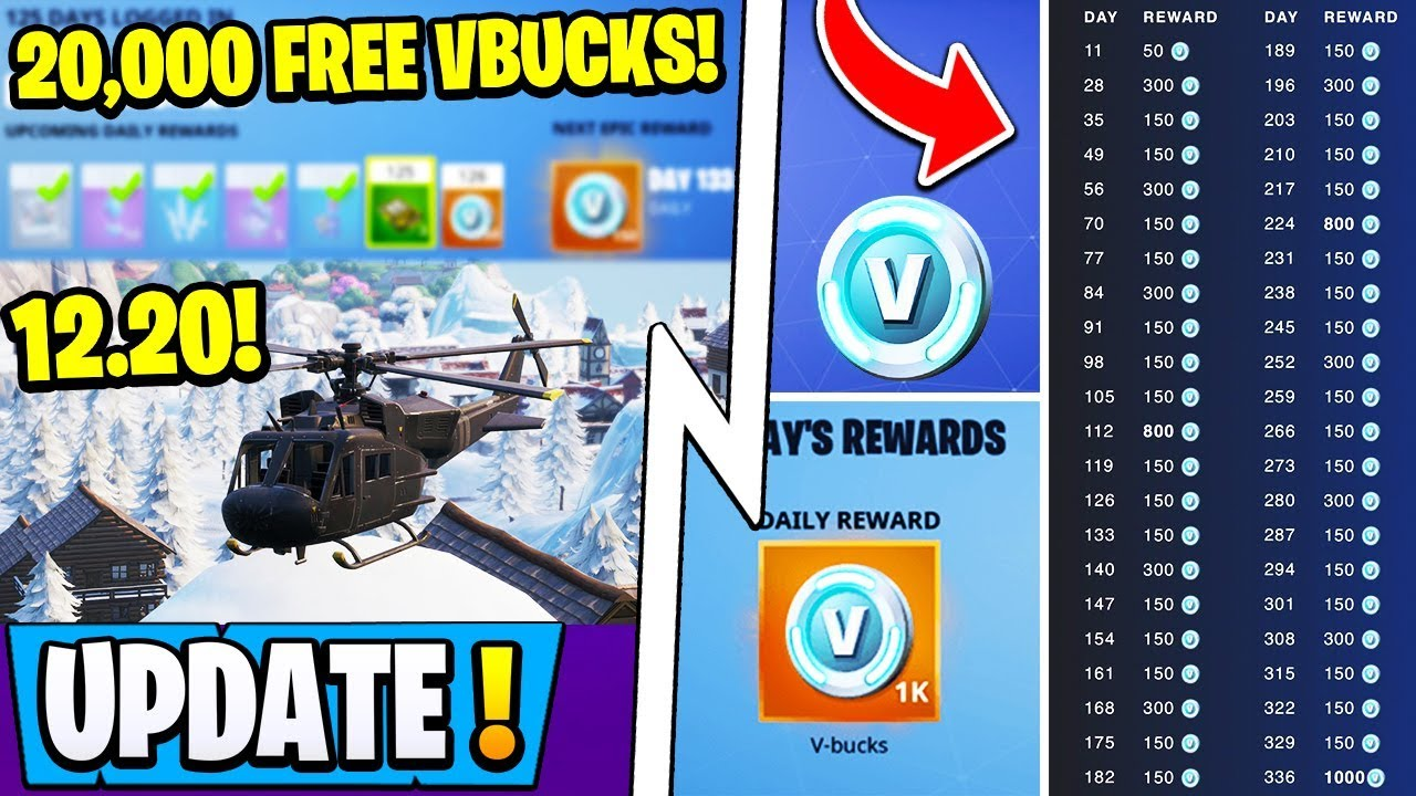 Freevbucks Co *new* fortnite update! | new daily feature, 20,000 free vbucks/year, 12.20  news!