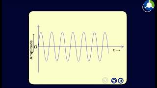 Undamped and damped oscillations