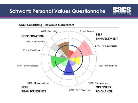 Schwartz Personal Values Questionnaire