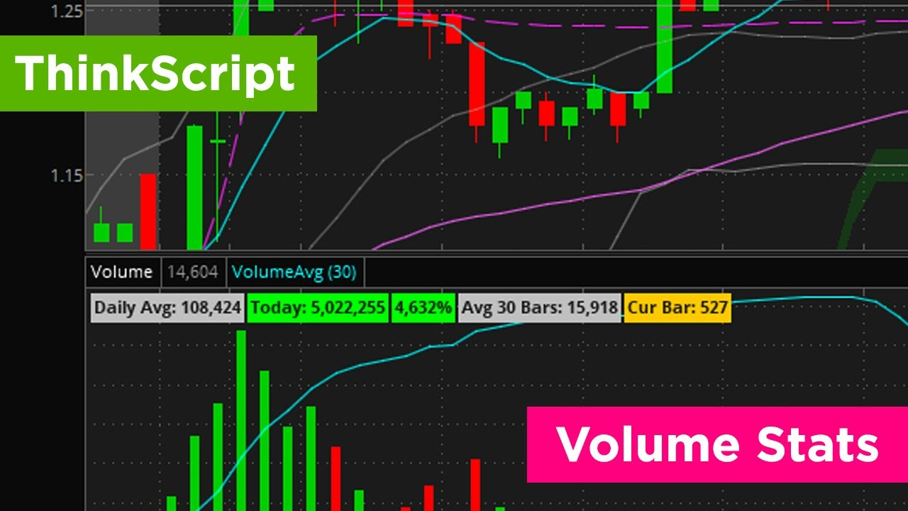 Custom Thinkscript - Volume Stats for ThinkOrSwim