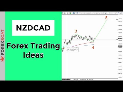 nzdcad-analysis-and-buy-trade-idea