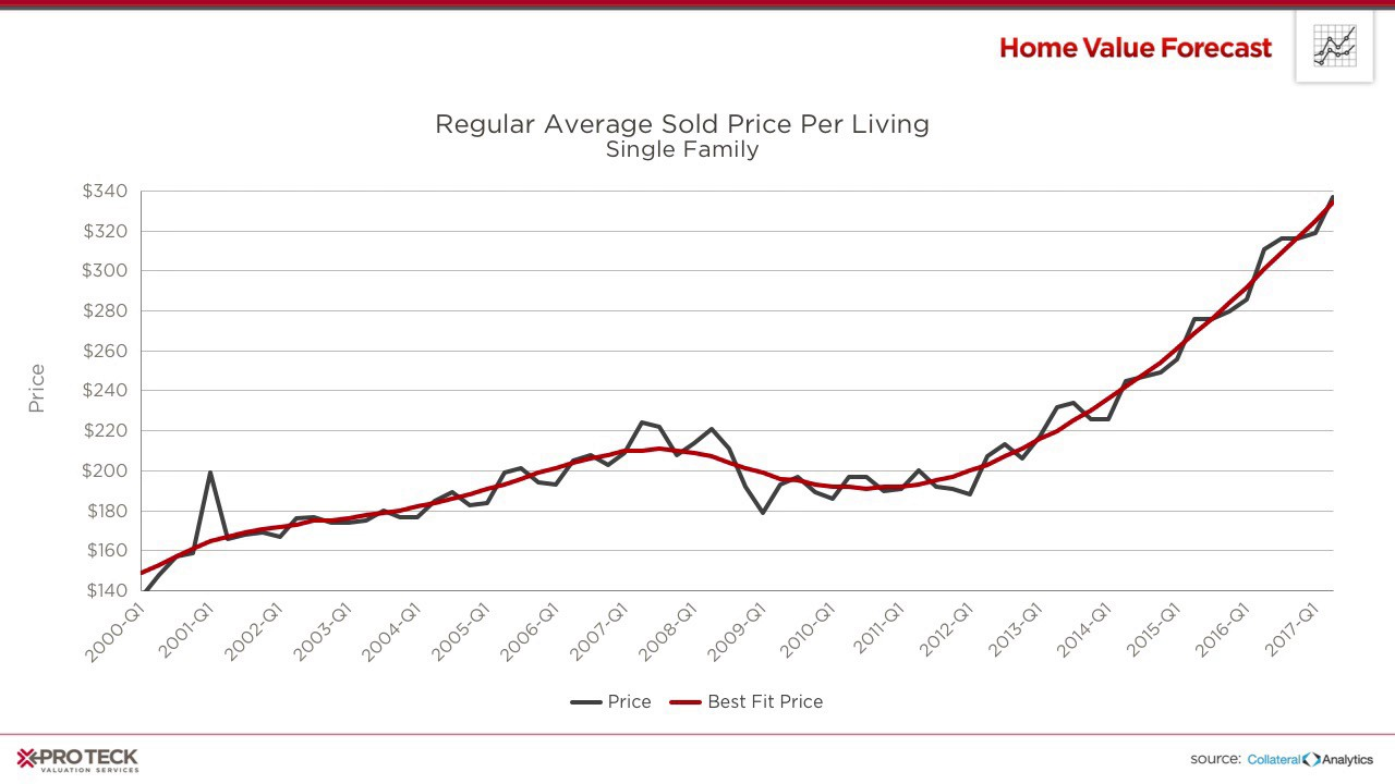 Denver Dealing with the Impact of Limited Housing Inventory