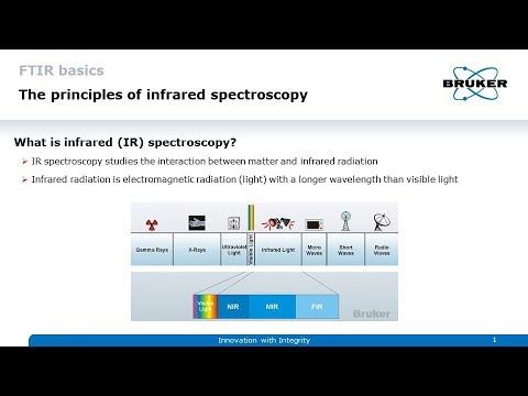 FTIR Basics – Principles Of Infrared Spectroscopy