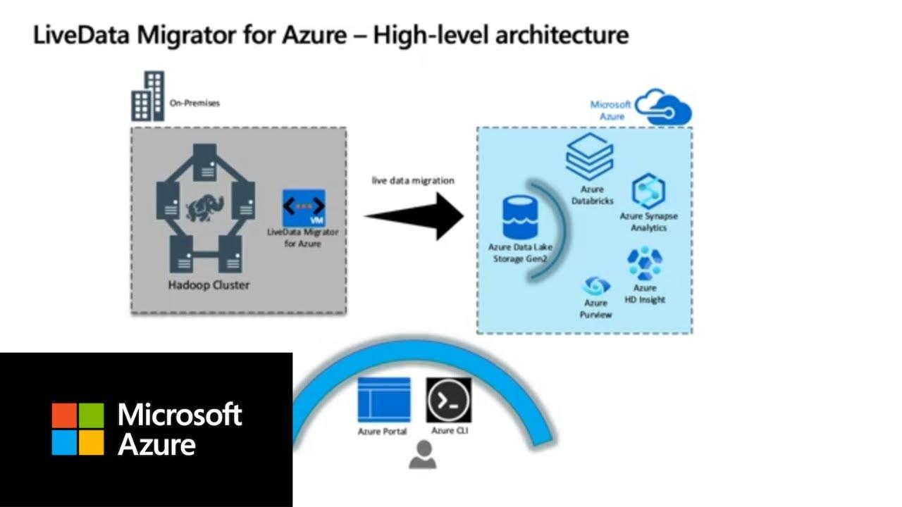 Introducing WANDisco LiveData Platform for Azure