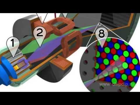видео: Основные принципы работы электронно лучевой трубки