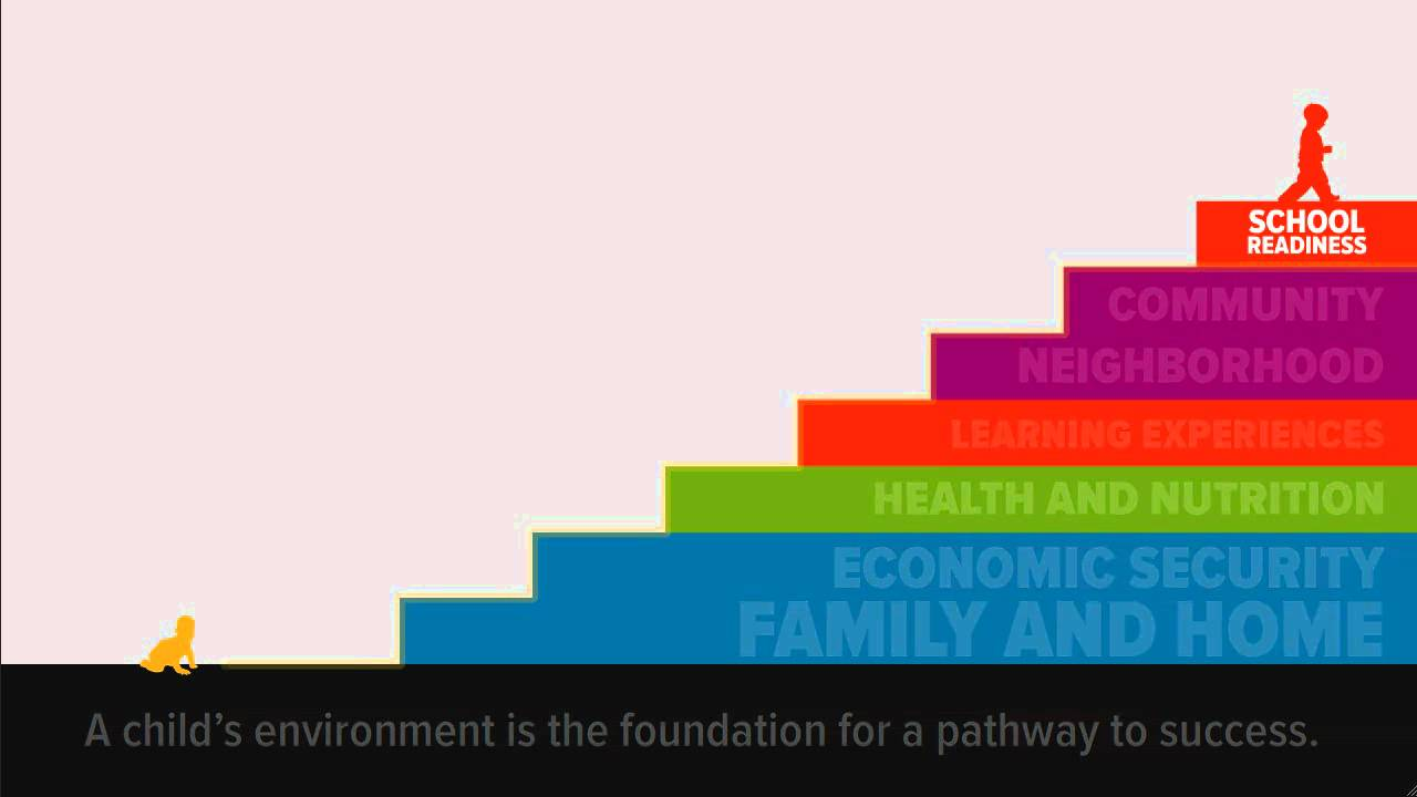 school readiness and later achievement review Poverty related disparities in early child development and school readiness are   models of interventions in the pediatric primary care setting are discussed with  evidence of effectiveness reviewed  school readiness and later achievement.