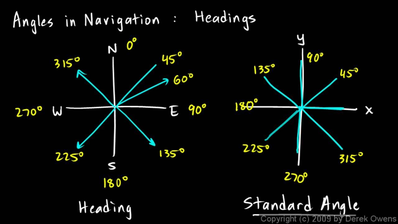 Navigation Angles Part 1 Youtube