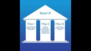 RISK  MANAGEMENT BASEL  NORMS- BASEL I, BASEL II & BASEL III