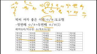 박씨여자이름모음,추천; 성명학으로 좋은 이름