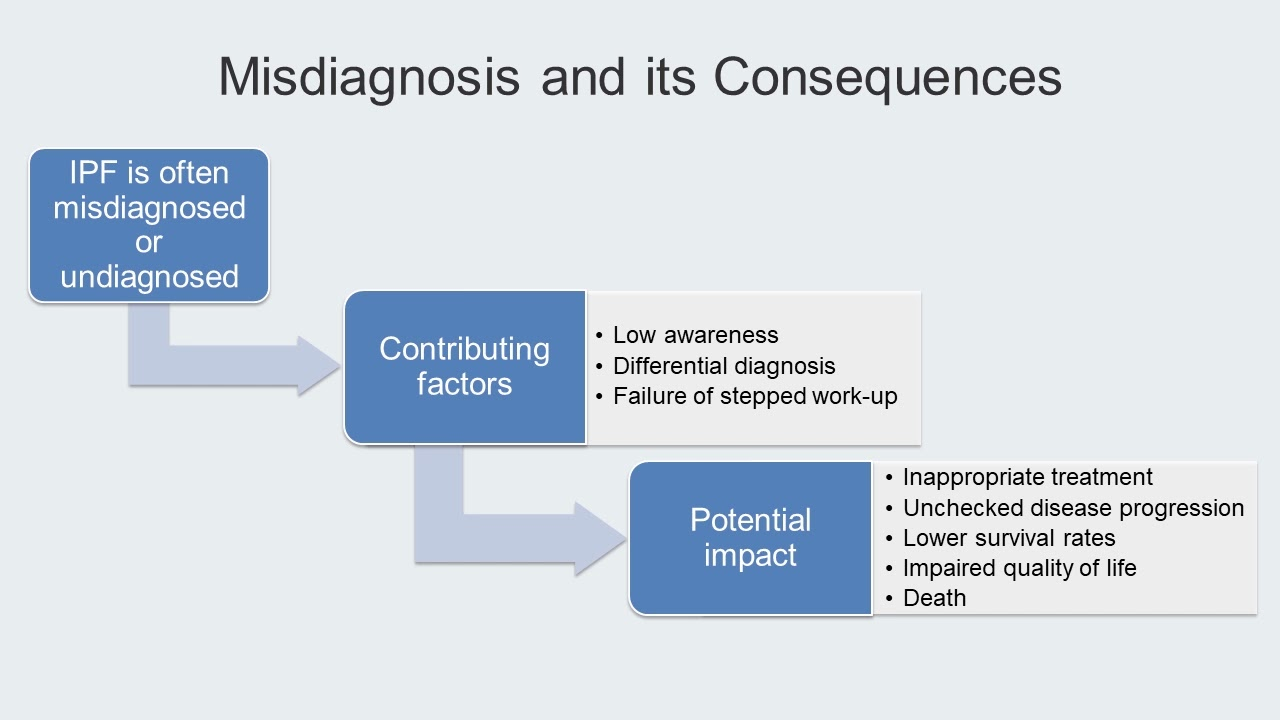 Track B Stop 4 Misdiagnosis - IPF: Navigating a Complex Disease In An Evolving Treatment Landscape