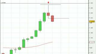 Best Forex Systems- Pin Bar, Price Action Strategies