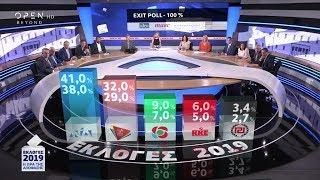 Exit poll: Τα τελικά αποτελέσματα - Εκλογές 2019 | OPEN TV