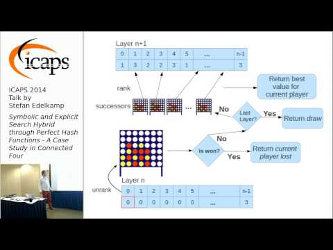 "ICAPS 2014: Stefan Edelkamp on ""Symbolic and Explicit Search Hybrid through Perfect Hash Functions"""